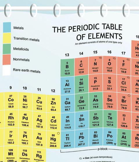 Periodic Table Shower Curtain Liner Scientificsonline