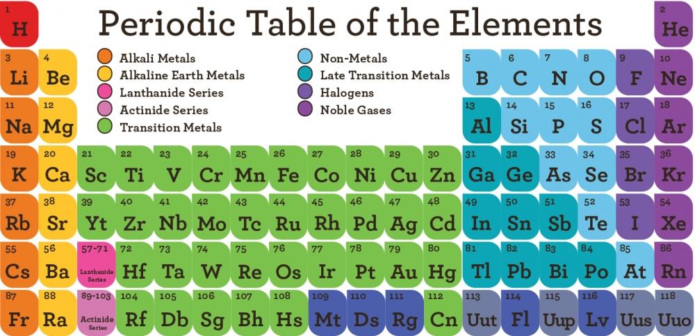 Flipstir periodic table puzzle exclusive scientificsonline hover over image to zoom in urtaz Image collections