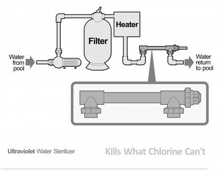 Nuvo™ Ultraviolet Water Sterilizer